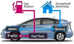 Image of a hybrid car demonstrating the differences between electric and gas motors and engines